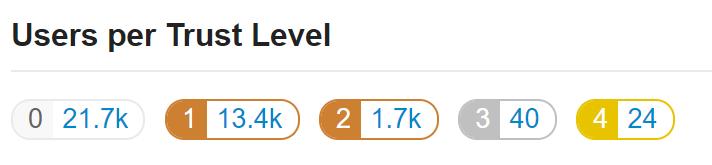 trust level counts