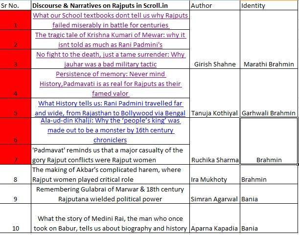 Scroll's articles on rajputs