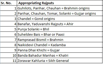 List of Appropriations